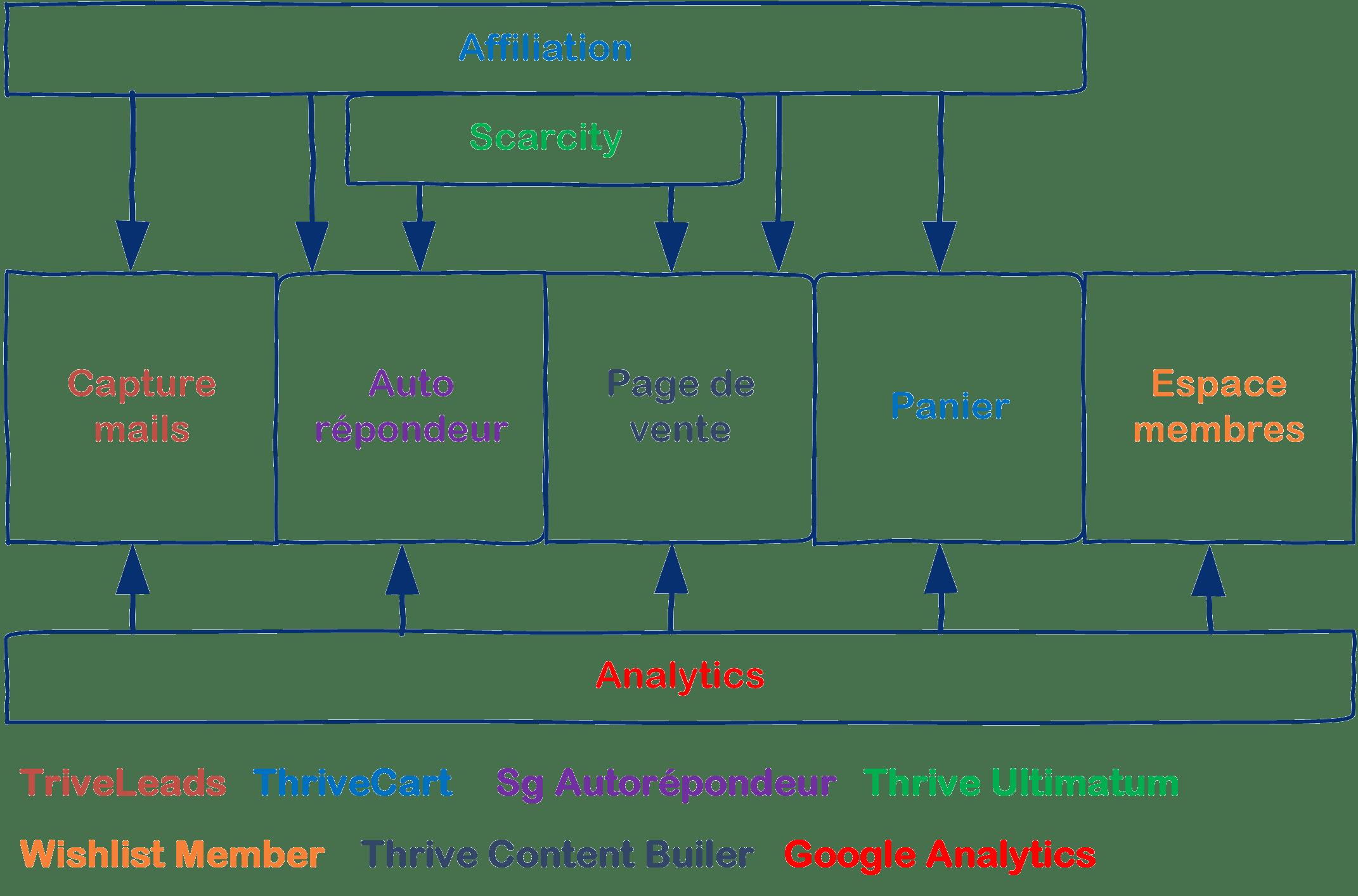 schéma logiciels licence marekting tunnels de vente