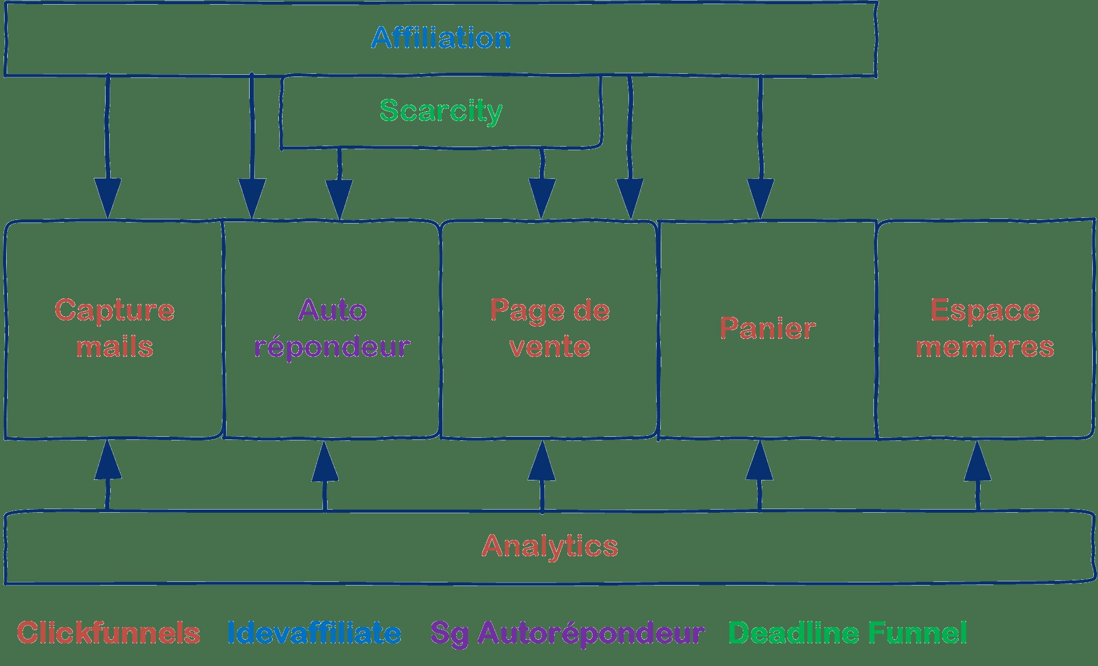 schéma logiciels mix saas licence marekting tunnels de vente